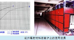 红外辐射节能涂料