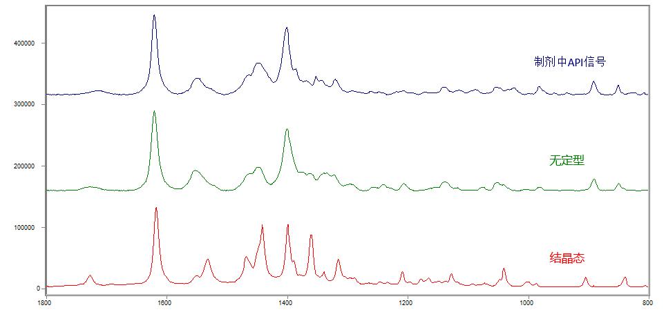 制剂晶型鉴定